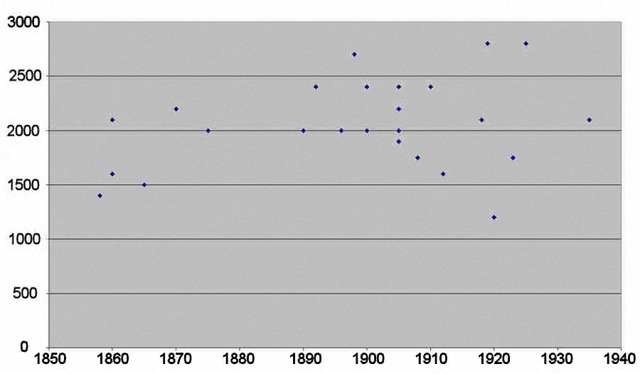 Scatter chart of qarshin knot densities by date